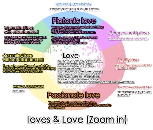 Loves_love